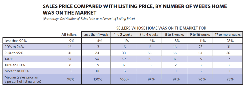 Look at sales data to decide how to find properties to flip