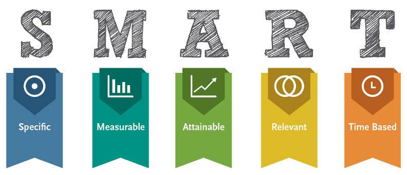 Smart objectives explained, which are key to your sales management plan