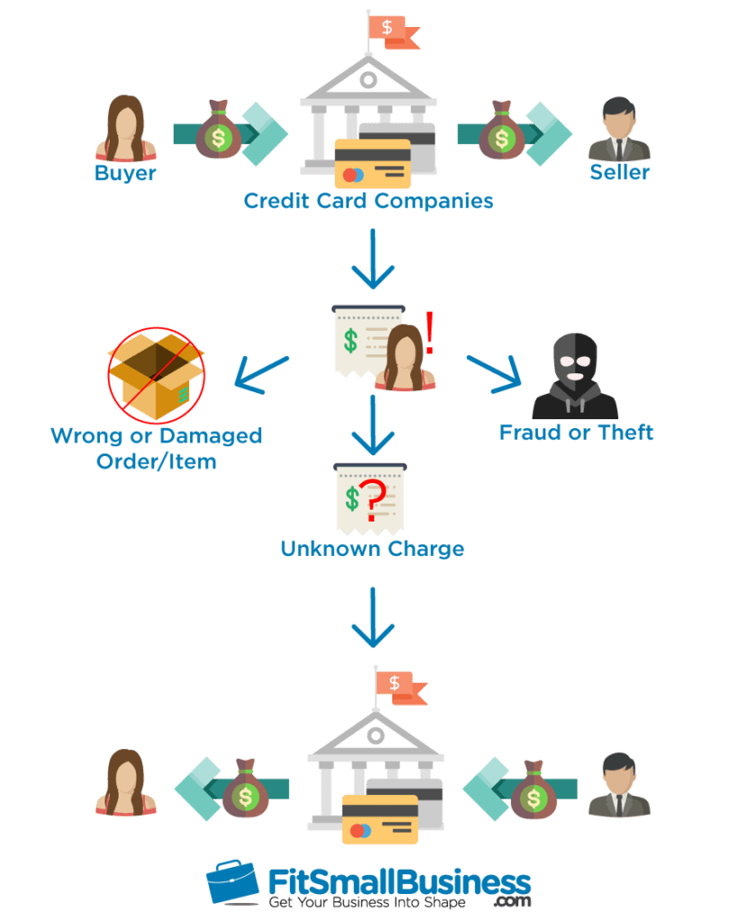 What is a chargeback and how to prevent chargebacks - infographic