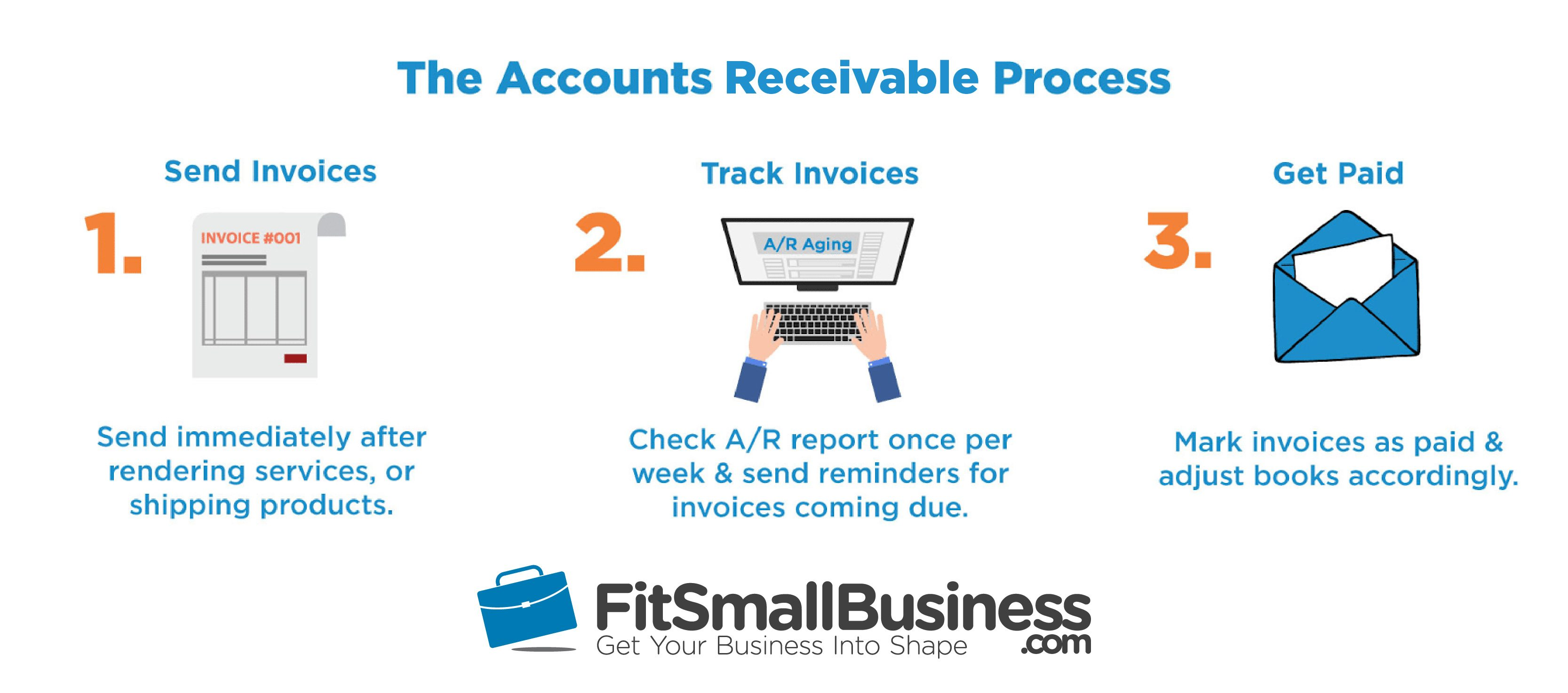 How To Manage Accounts Receivable - Invoice creating software best online watch store
