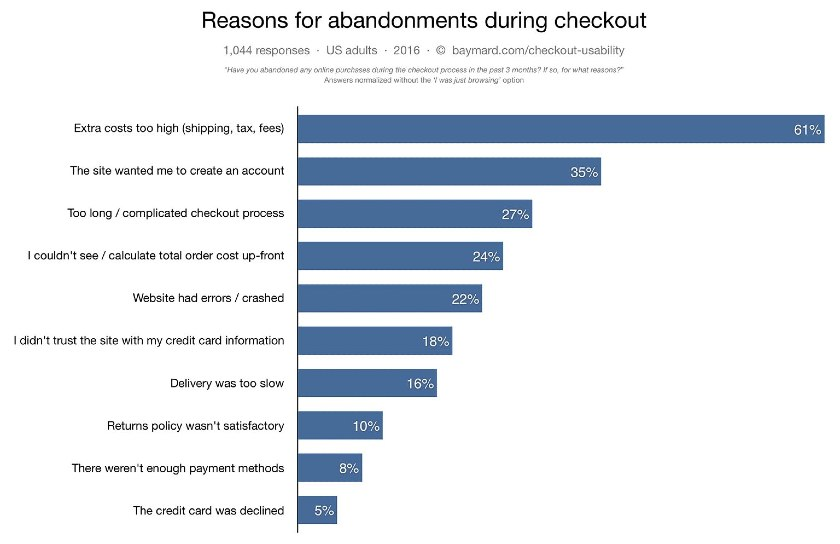Screenshot of Reasons for Abandonments During Checkout