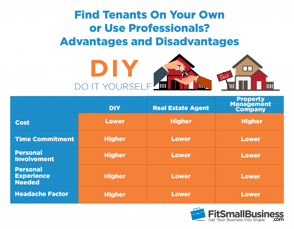 find renters on your own or use professionals - pros and cons infographic