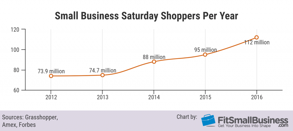 Small business saturday shoppers per year
