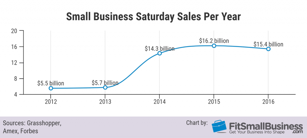 Small business saturday sales per year