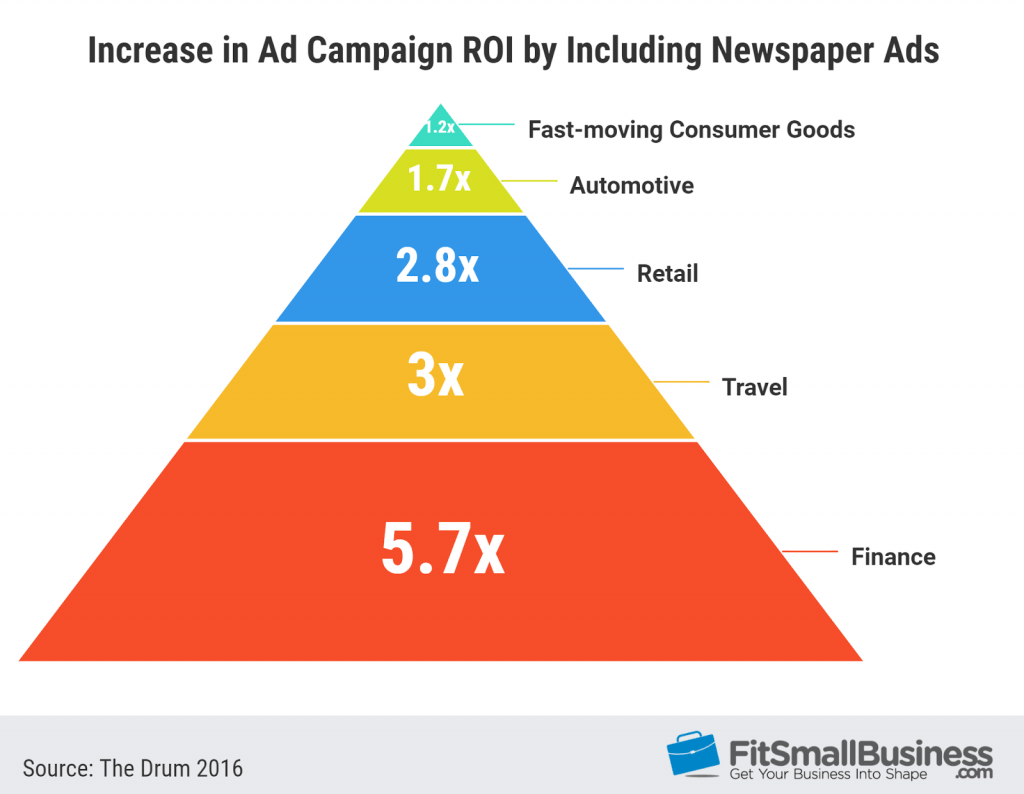 Increase in ad campaign ROI when including newspaper ads