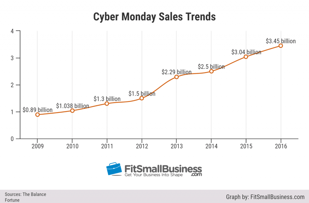 Cyber Monday sales trends