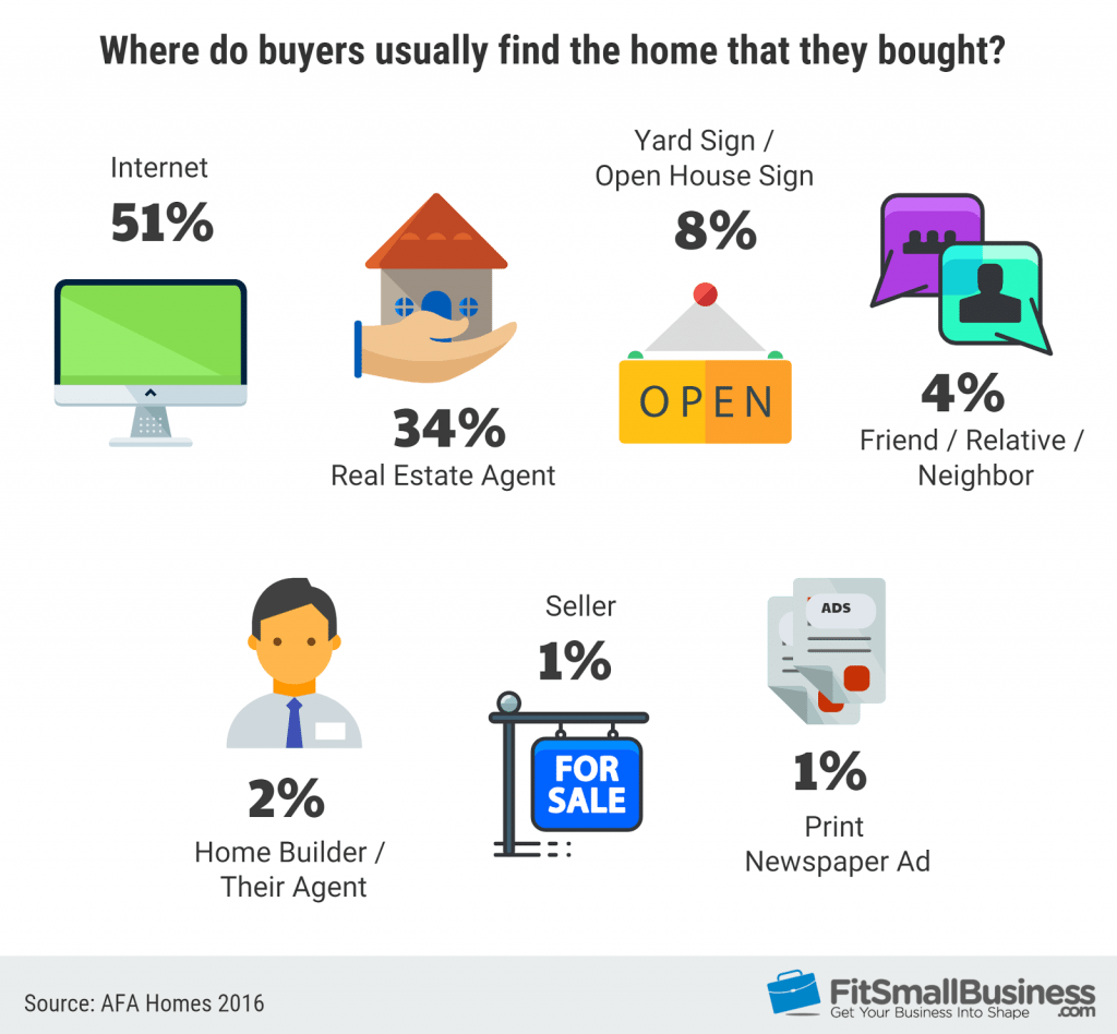 Marketing Statistics on how buyers found their homes