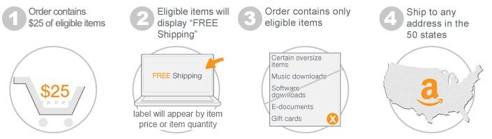 Fulfillment by Amazon - FBA sellers have coupon offer inclusion
