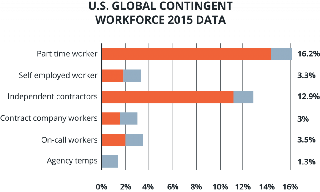 growth in contingent workforce