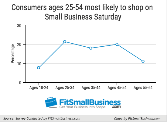 Small business saturday age of consumers