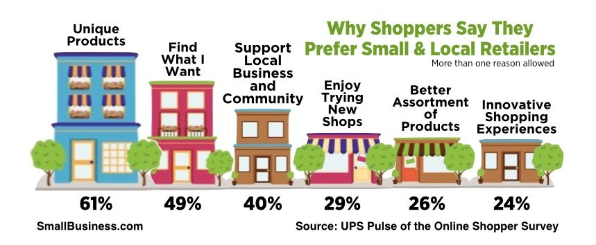 Small business saturday: reasons for shopping small