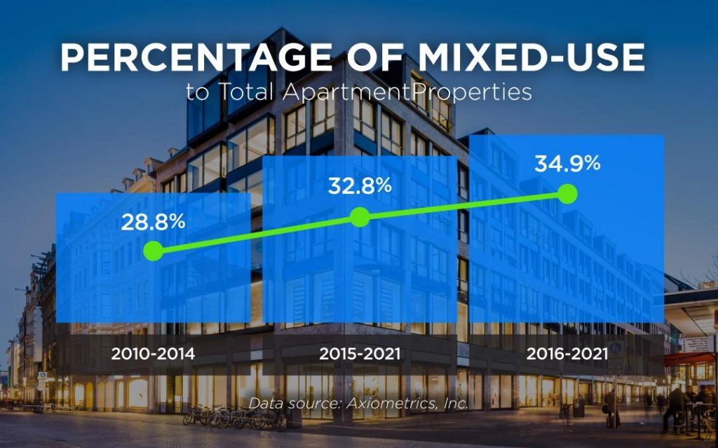 percentage of mixed use properties is increasing