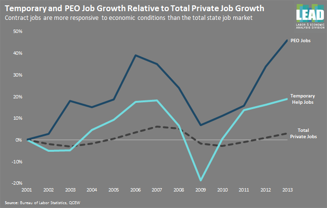 Growth in PEOs
