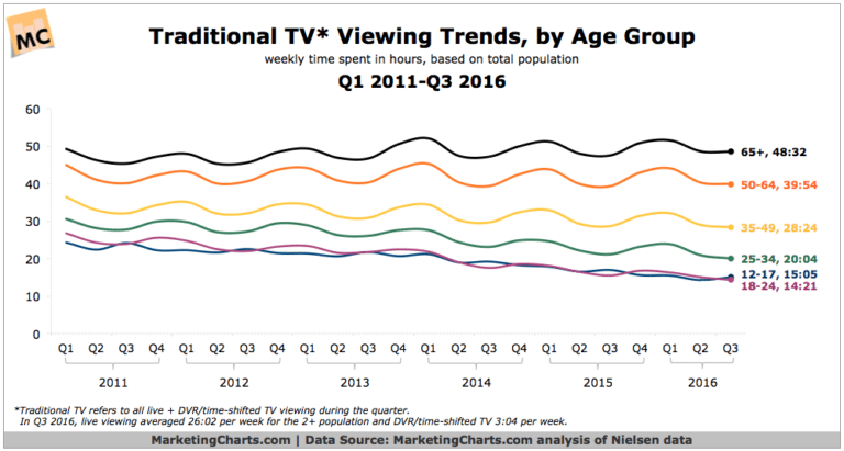 TV viewing trends by age group