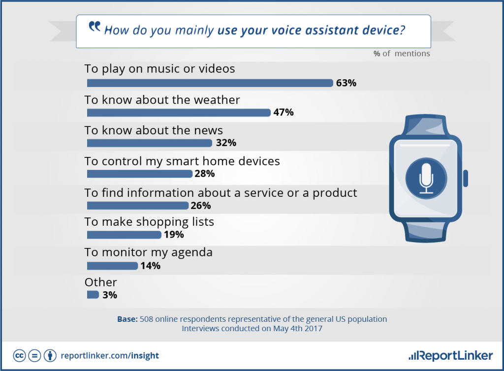 Use of voice assistant device
