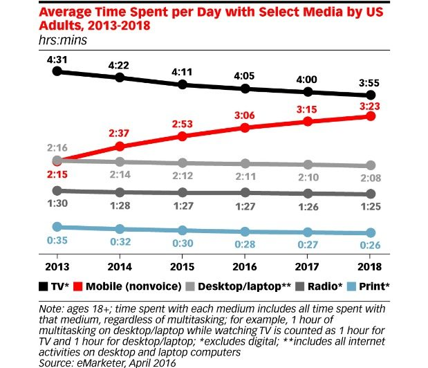 Time Spent per Day on Devices