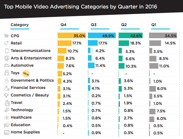 Marketing Statistics on mobile video advertising categories