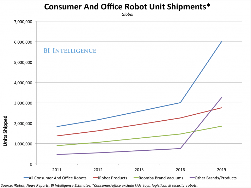 increase in consumer and office robot shipments