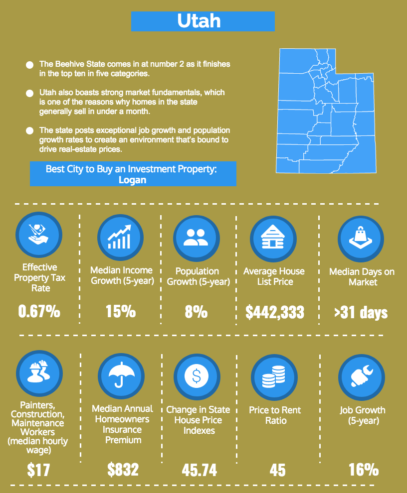 Utah investment property