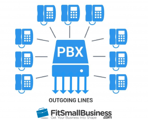 PBX Phone Systems: What They A...