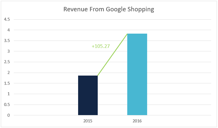 revenue from Google shopping