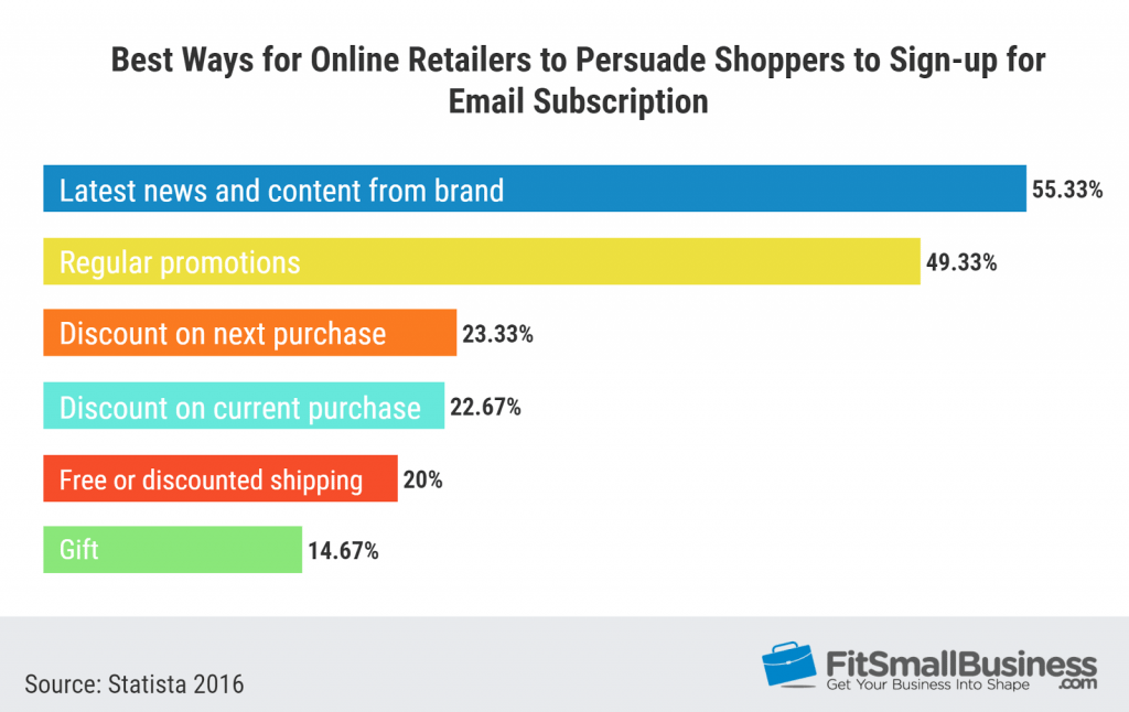 Marketing Statistics on how to persuade shoppers to sign up for email