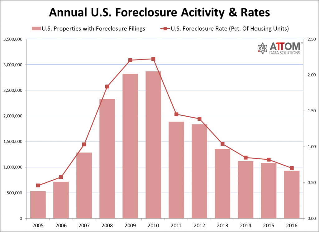 Foreclosure activity and rates