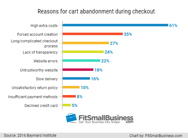 Shopping Cart Abandonment Statistics: Reasons for cart abandonment
