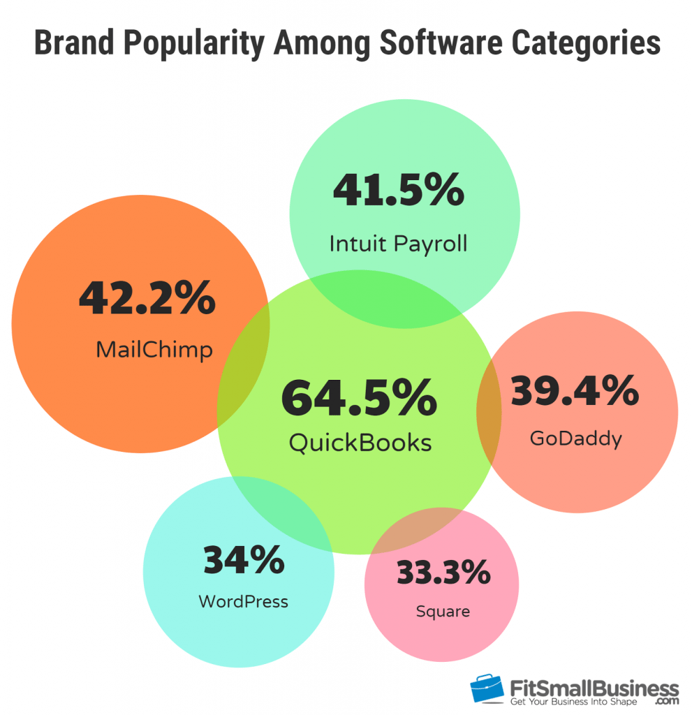brand popularity among small business software categories