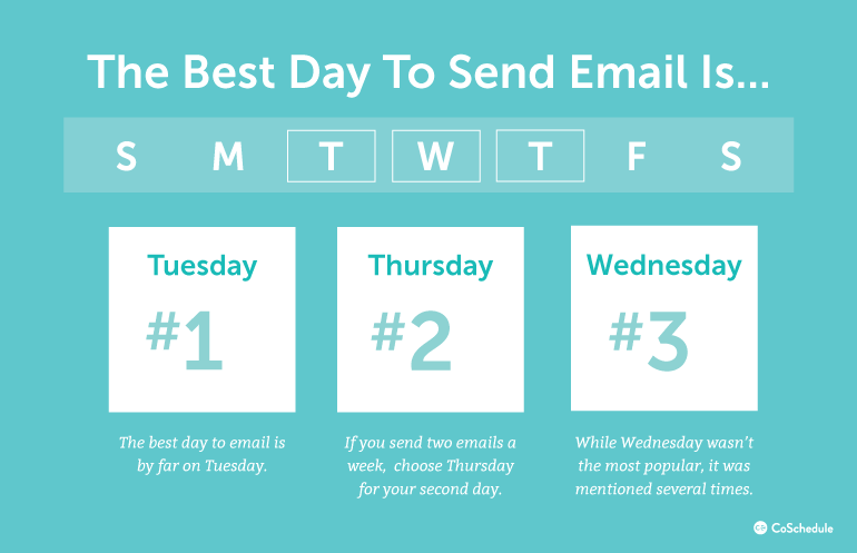 Email Marketing Statistics - best day to send email