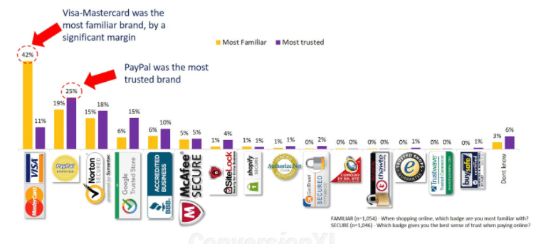Shopping Cart Abandonment Statistics: Most popular trust badges