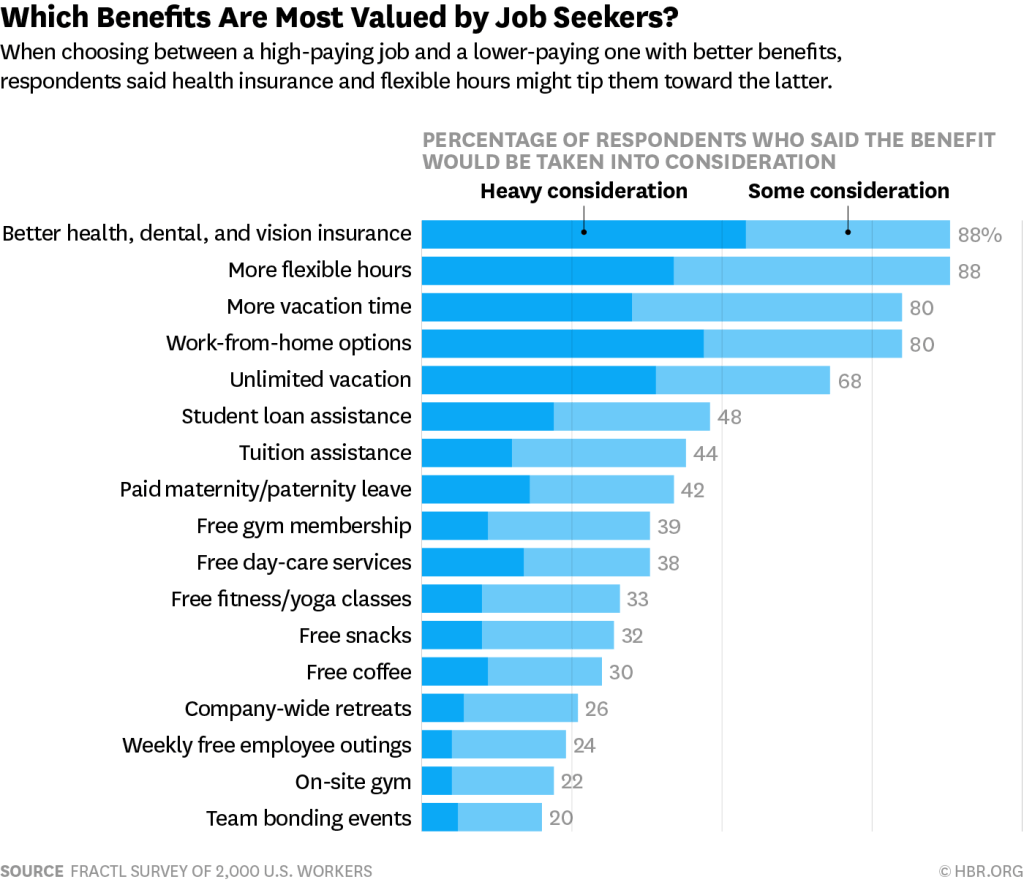 most-valued benefits by job seekers