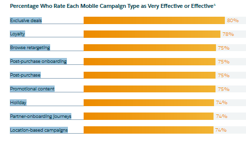 Mobile campaign types