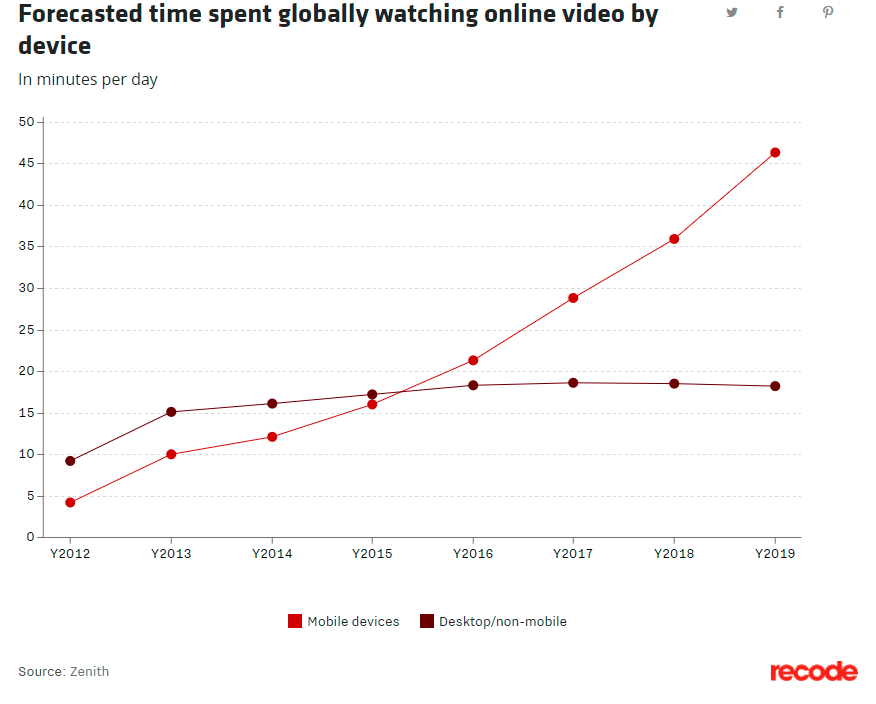 Time spent watching videos by device