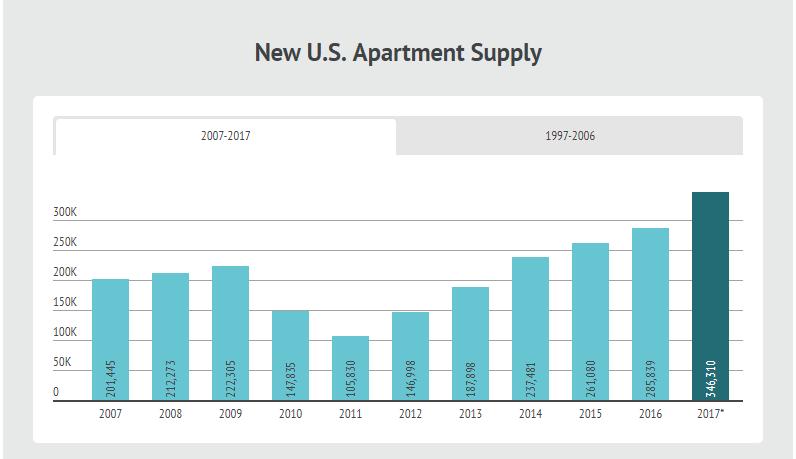 Real Estate Statistics: Apartment supply