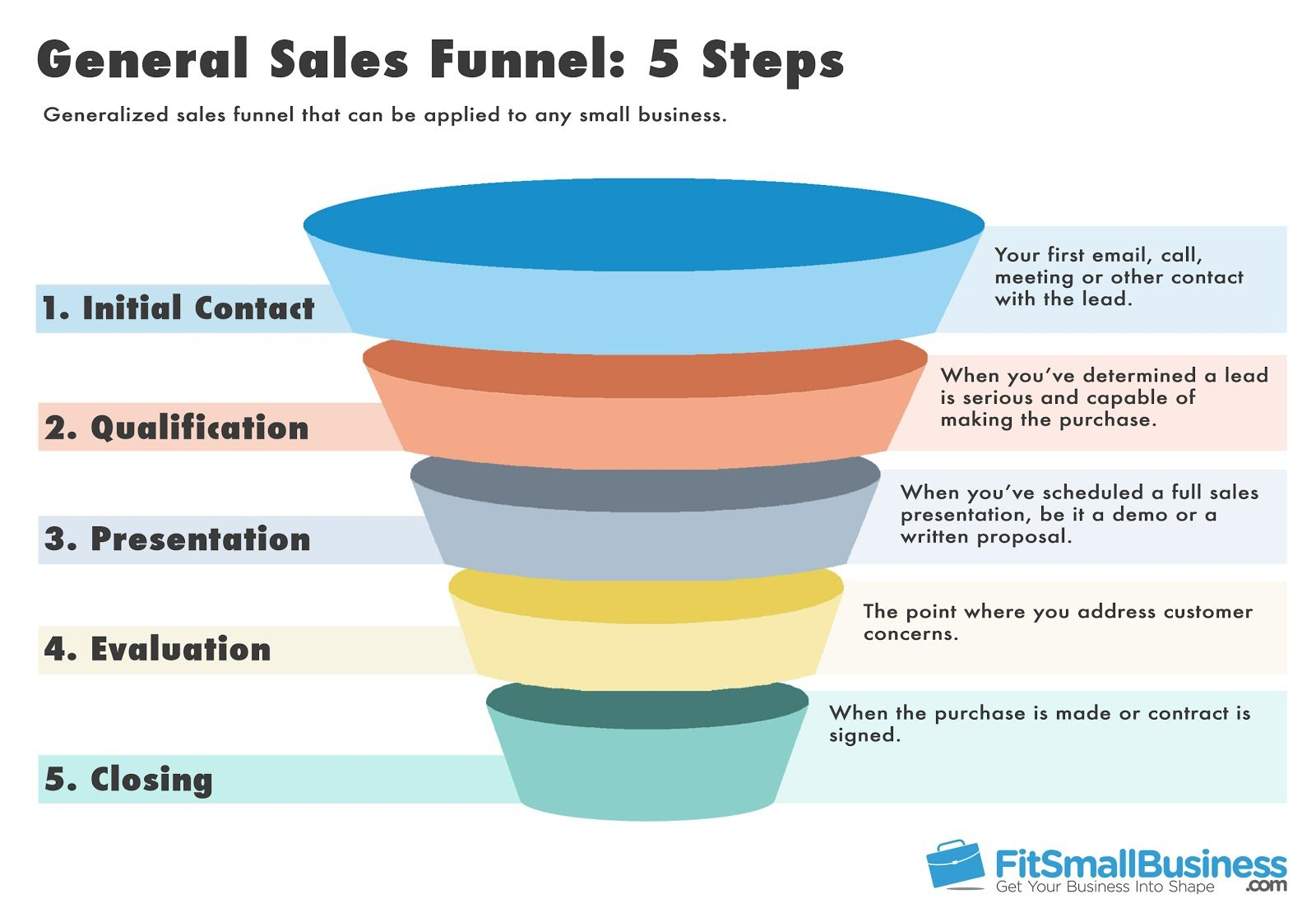 5 Steps Funnel - Sales Cycle
