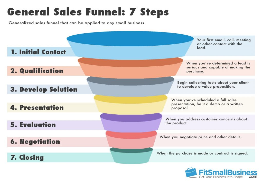 sales funnel templates definition stages. Black Bedroom Furniture Sets. Home Design Ideas