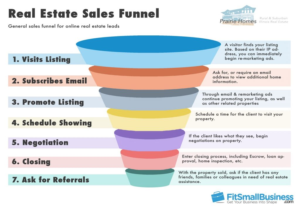 Example of a sales funnel template for a real estate firm