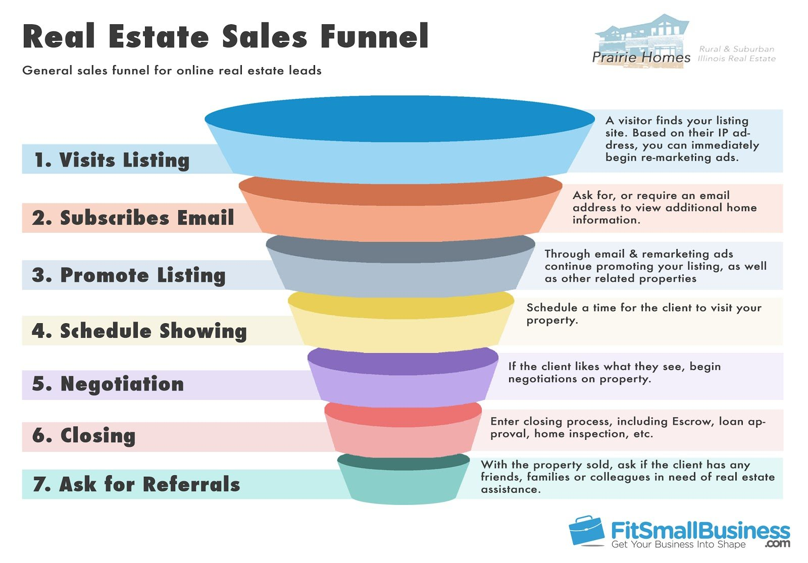 Sales Funnel  UiUx    Template Sample Resume And Chart