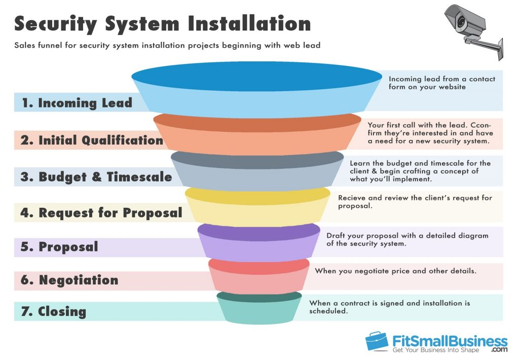 Example of a sales funnel template for a security system installer