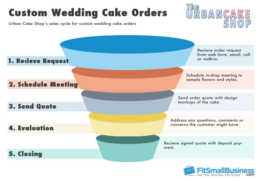 Example of a sales funnel template for a cake shop