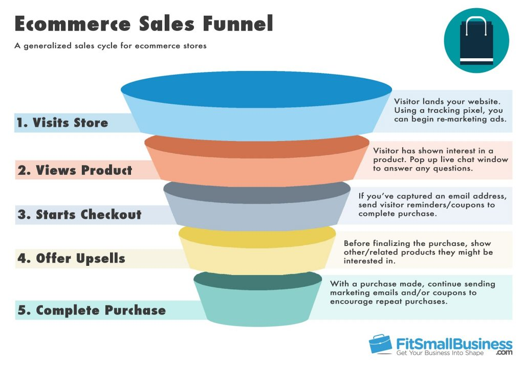 eCommerce sales funnel template