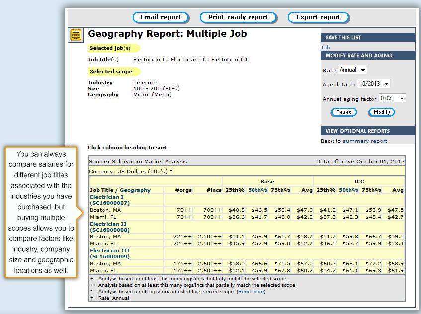 Salary.com - salary comparison tools