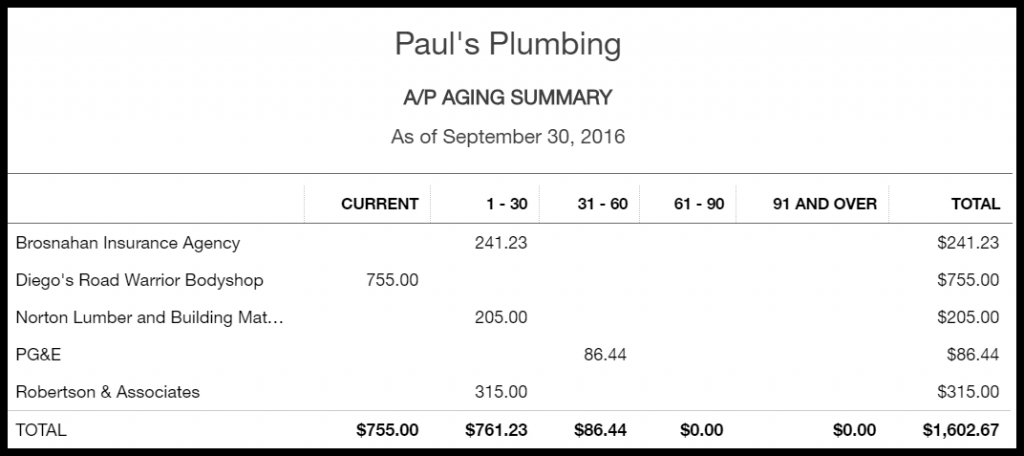 A/P Aging Summary from QuickBooks Online