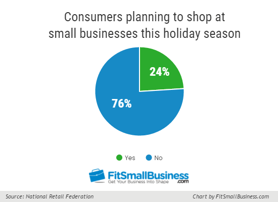 Shop-Small-Pie-Graph - holiday spending