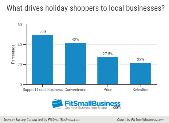 What-Drives-Holiday-Shopper-Local - holiday spending