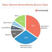 real estate lead generation tips from the pros
