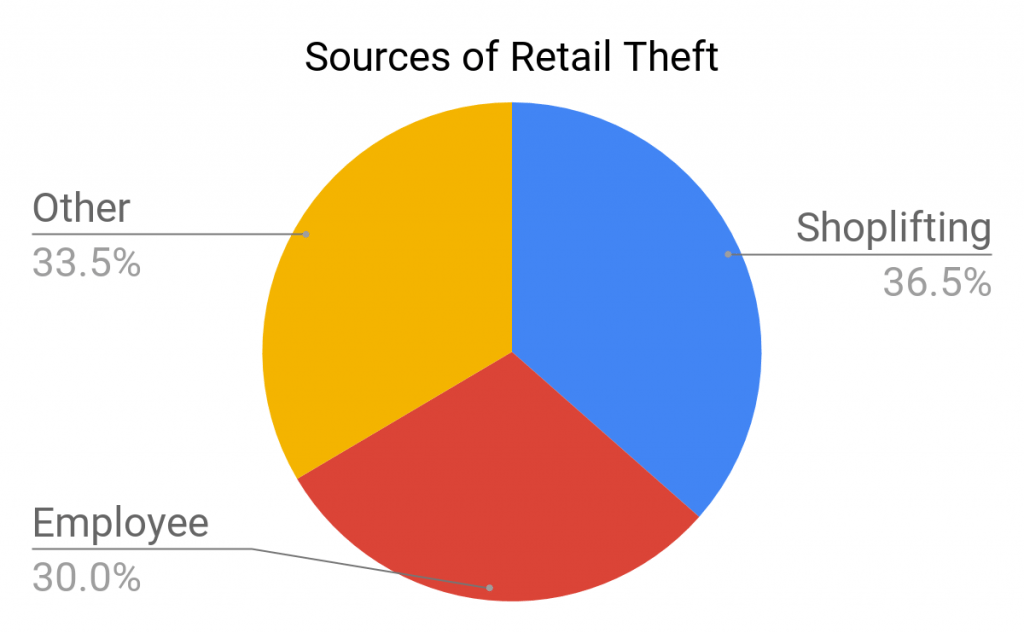 5 Steps To Reduce Retail Theft Amp Shoplifting In Your Business