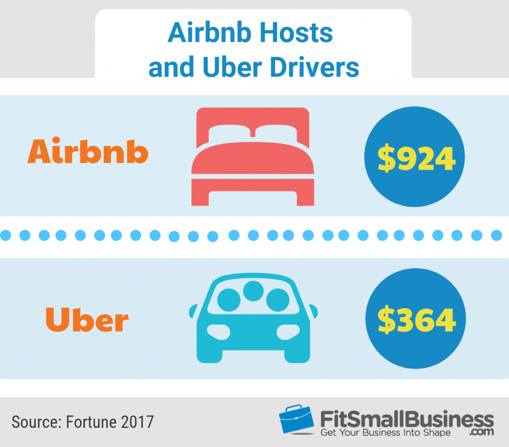 other gig economy jobs: AirBnB Host and Uber Drivers