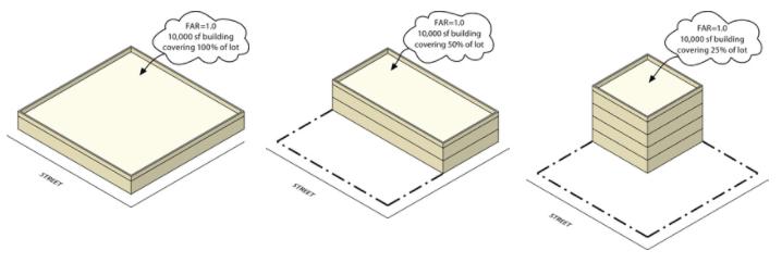 zoning laws may prescribe a floor area ratio calculation